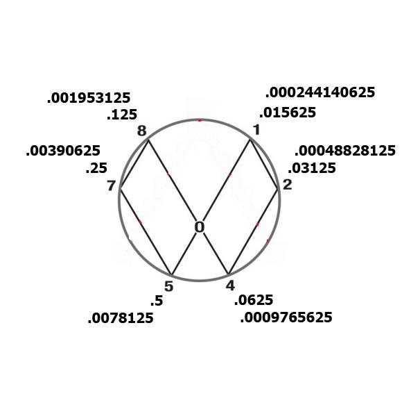 P.bold_.circle-7