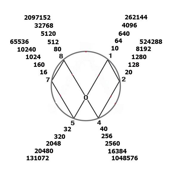P.bold_.circle-8