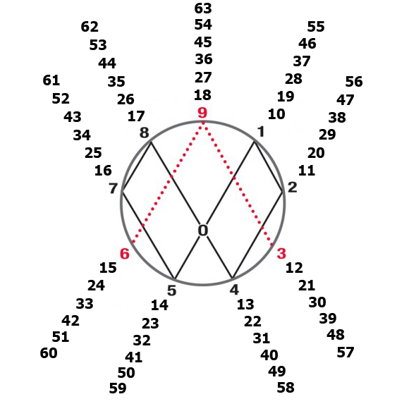 P.bold_.circle-9